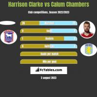 Harrison Clarke vs Calum Chambers h2h player stats