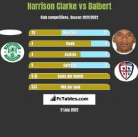 Harrison Clarke vs Dalbert h2h player stats