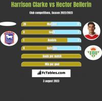 Harrison Clarke vs Hector Bellerin h2h player stats