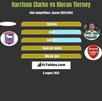 Harrison Clarke vs Kieran Tierney h2h player stats