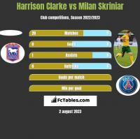 Harrison Clarke vs Milan Skriniar h2h player stats