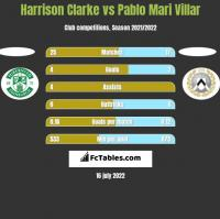 Harrison Clarke vs Pablo Mari Villar h2h player stats