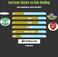 Harrison Clarke vs Rob Holding h2h player stats