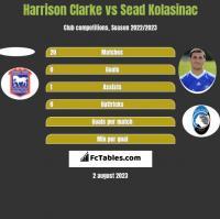 Harrison Clarke vs Sead Kolasinac h2h player stats