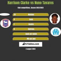Harrison Clarke vs Nuno Tavares h2h player stats