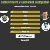 Samuel Silvera vs Alexander Baumjohann h2h player stats