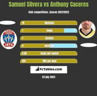 Samuel Silvera vs Anthony Caceres h2h player stats