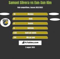 Samuel Silvera vs Eun-Sun Kim h2h player stats