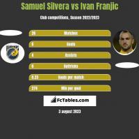 Samuel Silvera vs Ivan Franjic h2h player stats