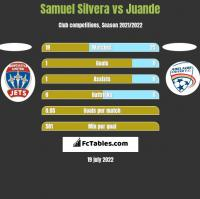 Samuel Silvera vs Juande h2h player stats