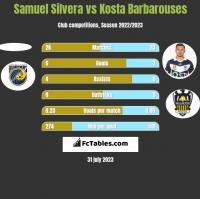 Samuel Silvera vs Kosta Barbarouses h2h player stats
