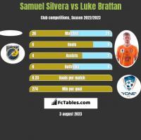 Samuel Silvera vs Luke Brattan h2h player stats