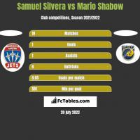 Samuel Silvera vs Mario Shabow h2h player stats
