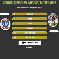 Samuel Silvera vs Michael McGlinchey h2h player stats