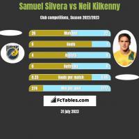 Samuel Silvera vs Neil Kilkenny h2h player stats
