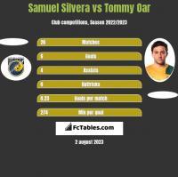 Samuel Silvera vs Tommy Oar h2h player stats