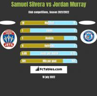 Samuel Silvera vs Jordan Murray h2h player stats