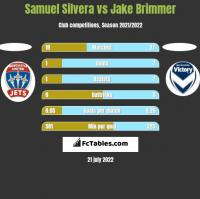Samuel Silvera vs Jake Brimmer h2h player stats