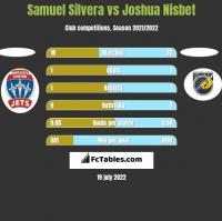 Samuel Silvera vs Joshua Nisbet h2h player stats