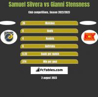 Samuel Silvera vs Gianni Stensness h2h player stats