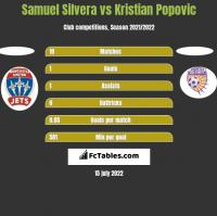 Samuel Silvera vs Kristian Popovic h2h player stats