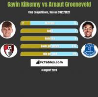 Gavin Kilkenny vs Arnaut Groeneveld h2h player stats