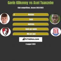 Gavin Kilkenny vs Axel Tuanzebe h2h player stats