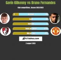 Gavin Kilkenny vs Bruno Fernandes h2h player stats