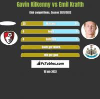 Gavin Kilkenny vs Emil Krafth h2h player stats