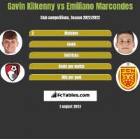 Gavin Kilkenny vs Emiliano Marcondes h2h player stats