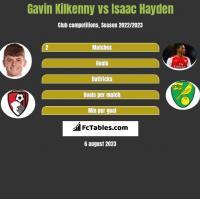 Gavin Kilkenny vs Isaac Hayden h2h player stats