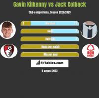 Gavin Kilkenny vs Jack Colback h2h player stats