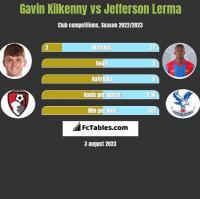 Gavin Kilkenny vs Jefferson Lerma h2h player stats