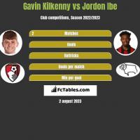 Gavin Kilkenny vs Jordon Ibe h2h player stats