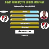Gavin Kilkenny vs Junior Stanislas h2h player stats