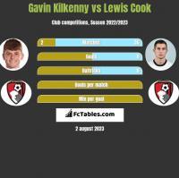Gavin Kilkenny vs Lewis Cook h2h player stats