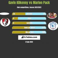 Gavin Kilkenny vs Marlon Pack h2h player stats