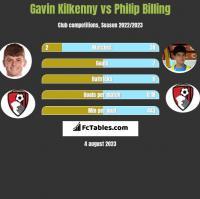 Gavin Kilkenny vs Philip Billing h2h player stats
