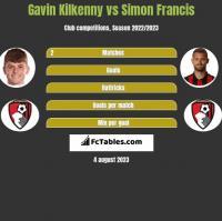 Gavin Kilkenny vs Simon Francis h2h player stats