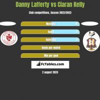 Danny Lafferty vs Ciaran Kelly h2h player stats