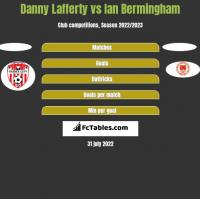 Danny Lafferty vs Ian Bermingham h2h player stats