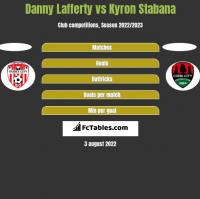 Danny Lafferty vs Kyron Stabana h2h player stats