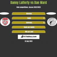 Danny Lafferty vs Dan Ward h2h player stats