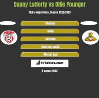 Danny Lafferty vs Ollie Younger h2h player stats