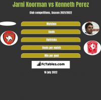 Jarni Koorman vs Kenneth Perez h2h player stats