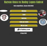 Razvan Onea vs Rodny Lopes Cabral h2h player stats