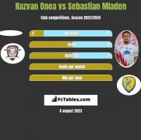 Razvan Onea vs Sebastian Mladen h2h player stats
