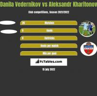 Danila Vedernikov vs Aleksandr Kharitonov h2h player stats