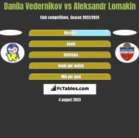 Danila Vedernikov vs Aleksandr Lomakin h2h player stats
