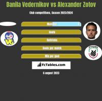 Danila Vedernikov vs Alexander Zotov h2h player stats